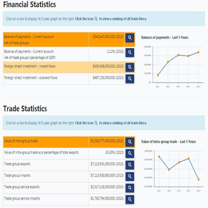 New on globalEDGE: Updated Trade Bloc Statistics